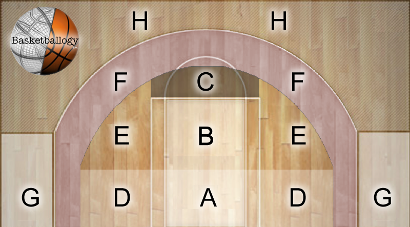 Basketballogy's Shot Locations