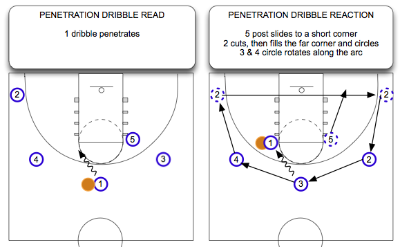 Penetration Dribble Read