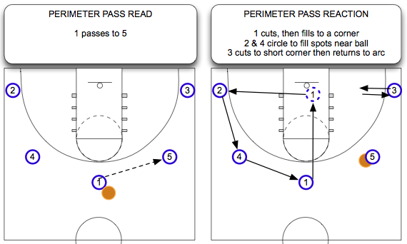 Perimeter Pass Read and React