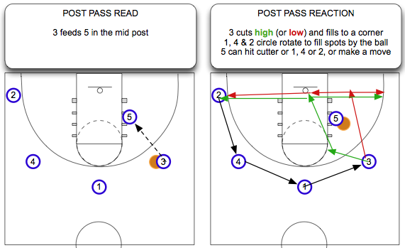 Post Pass Read and React