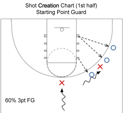 shotcreationchart01